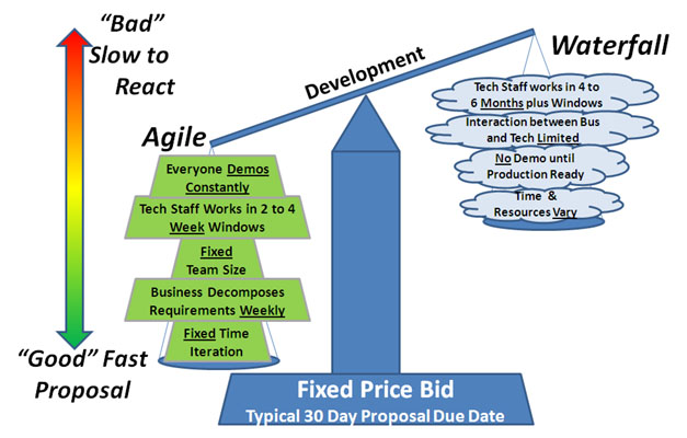Agile vs. Waterfall in Preparing Fixed Price Bids