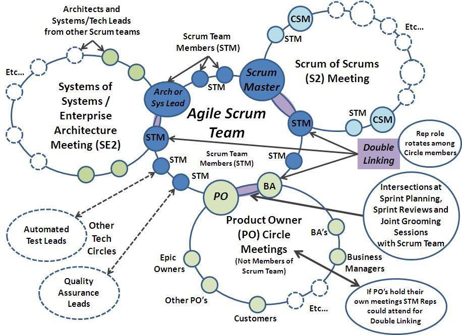 Scrum Circles