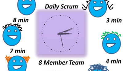 Daily Scrum Time and Team Size