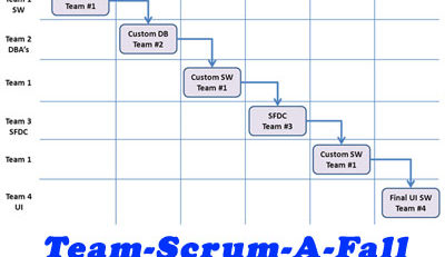 team-scrum-a-fall