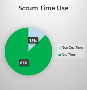 Scrum time use only 13% non-Dev