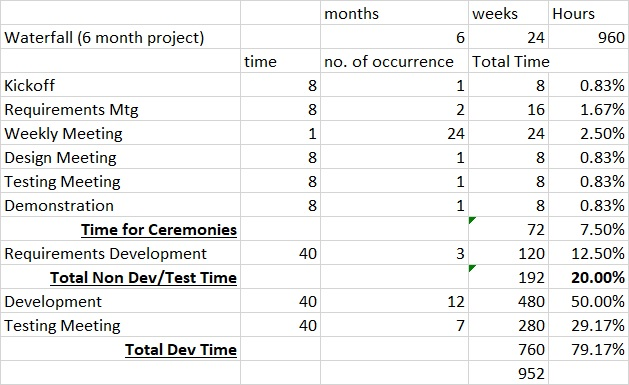 waterfall time allocation 6 month project