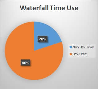 waterfall time use 20% non-Dev