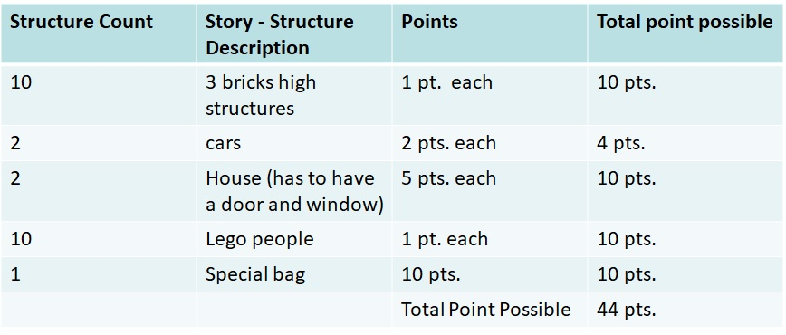 lego sprint 1 structures and points