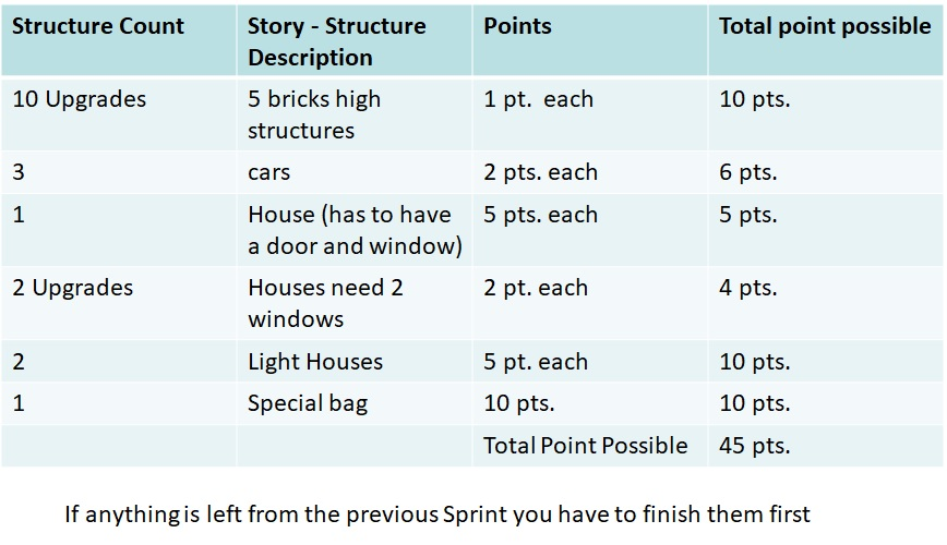 lego sprint 2 structures and points