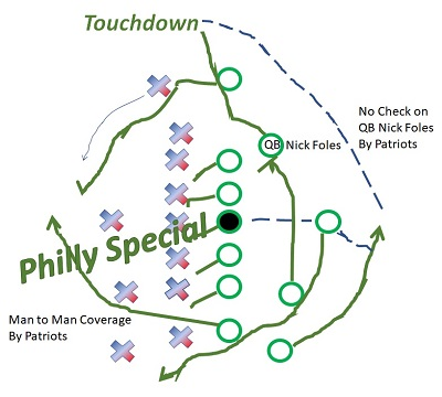 Philly Special Play or Story