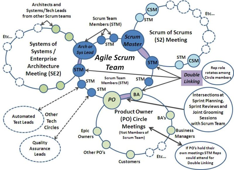 Scaling Scrum  Scrum Double Linking Communication Lines